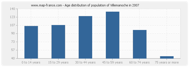 Age distribution of population of Villemanoche in 2007