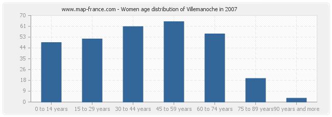 Women age distribution of Villemanoche in 2007