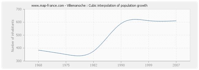 Villemanoche : Cubic interpolation of population growth
