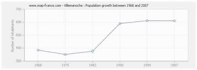 Population Villemanoche