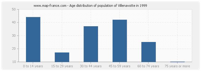 Age distribution of population of Villenavotte in 1999