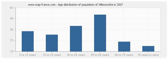 Age distribution of population of Villenavotte in 2007