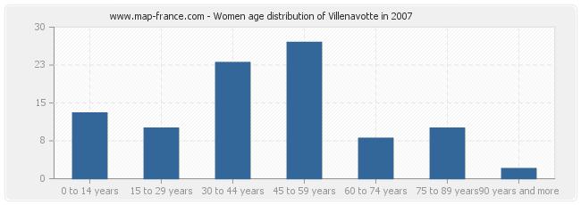 Women age distribution of Villenavotte in 2007