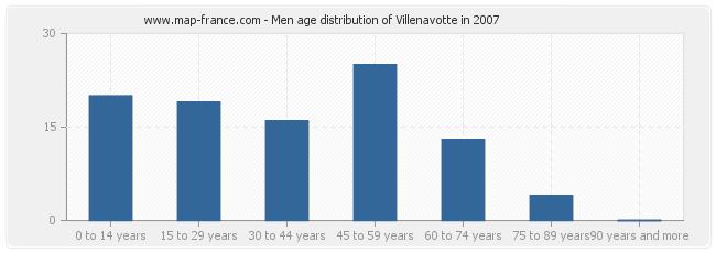 Men age distribution of Villenavotte in 2007