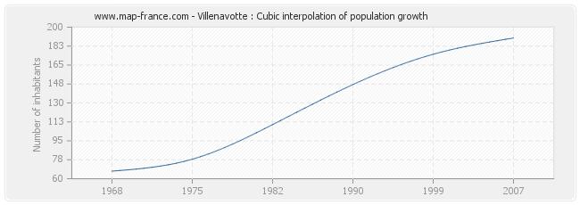 Villenavotte : Cubic interpolation of population growth