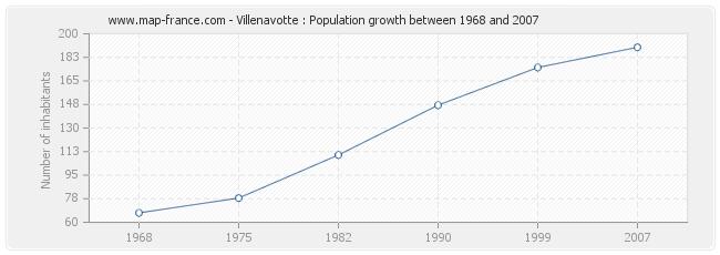 Population Villenavotte