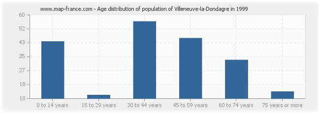 Age distribution of population of Villeneuve-la-Dondagre in 1999