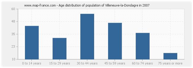 Age distribution of population of Villeneuve-la-Dondagre in 2007
