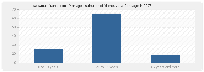 Men age distribution of Villeneuve-la-Dondagre in 2007
