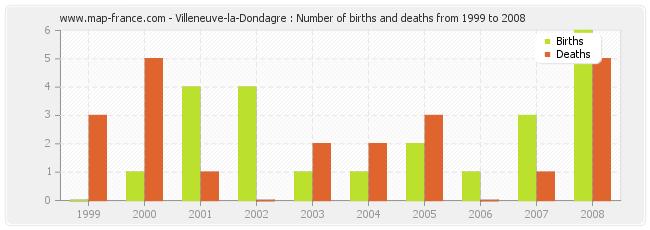 Villeneuve-la-Dondagre : Number of births and deaths from 1999 to 2008