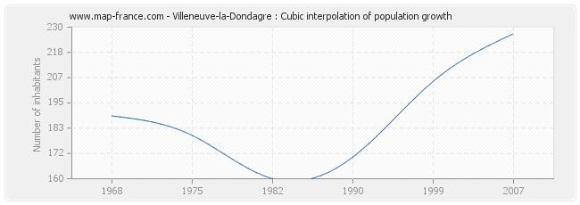 Villeneuve-la-Dondagre : Cubic interpolation of population growth