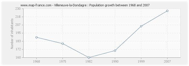 Population Villeneuve-la-Dondagre