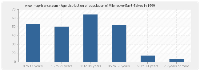 Age distribution of population of Villeneuve-Saint-Salves in 1999