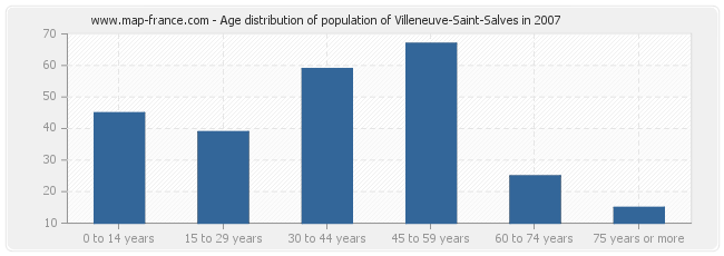 Age distribution of population of Villeneuve-Saint-Salves in 2007