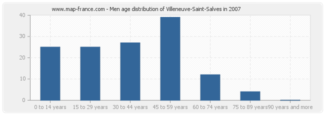 Men age distribution of Villeneuve-Saint-Salves in 2007