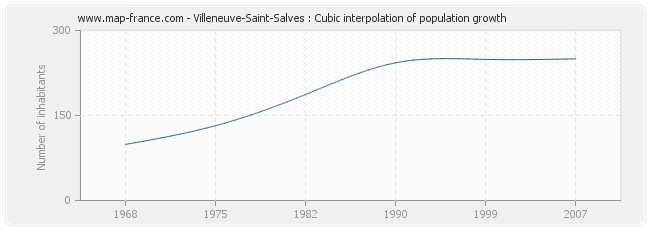 Villeneuve-Saint-Salves : Cubic interpolation of population growth