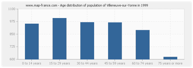 Age distribution of population of Villeneuve-sur-Yonne in 1999