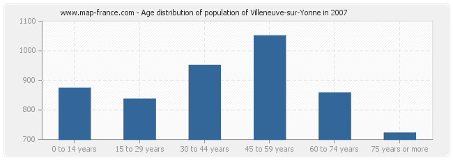 Age distribution of population of Villeneuve-sur-Yonne in 2007