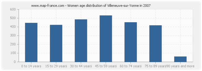Women age distribution of Villeneuve-sur-Yonne in 2007