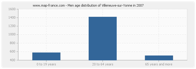 Men age distribution of Villeneuve-sur-Yonne in 2007