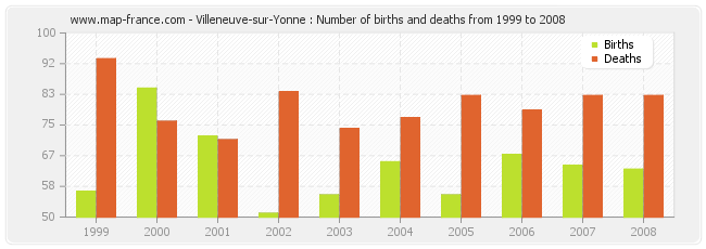 Villeneuve-sur-Yonne : Number of births and deaths from 1999 to 2008