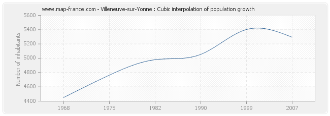 Villeneuve-sur-Yonne : Cubic interpolation of population growth