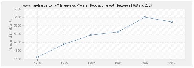 Population Villeneuve-sur-Yonne