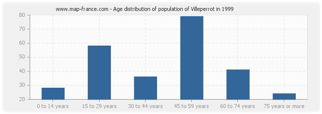 Age distribution of population of Villeperrot in 1999