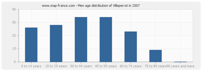 Men age distribution of Villeperrot in 2007
