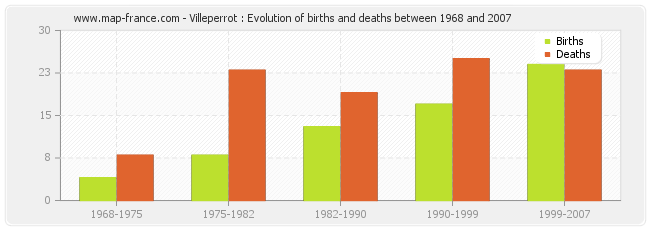 Villeperrot : Evolution of births and deaths between 1968 and 2007