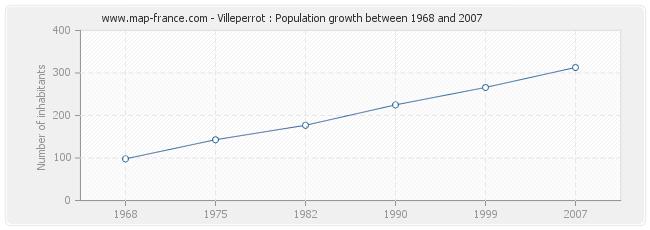 Population Villeperrot