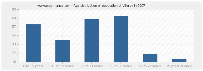 Age distribution of population of Villeroy in 2007
