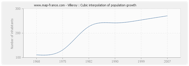 Villeroy : Cubic interpolation of population growth