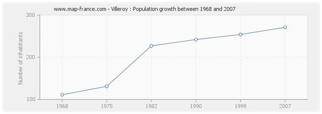 Population Villeroy