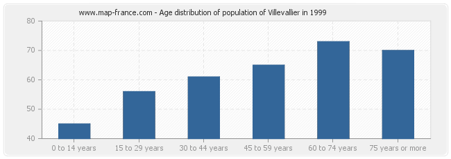 Age distribution of population of Villevallier in 1999