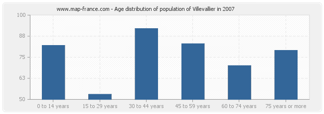 Age distribution of population of Villevallier in 2007