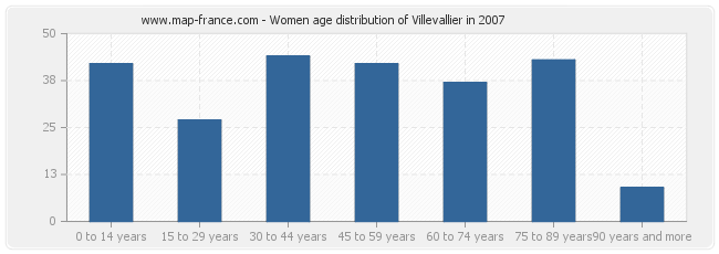 Women age distribution of Villevallier in 2007