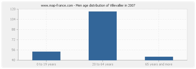 Men age distribution of Villevallier in 2007