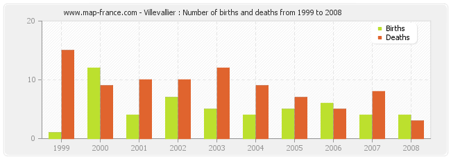 Villevallier : Number of births and deaths from 1999 to 2008
