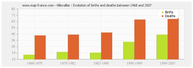 Villevallier : Evolution of births and deaths between 1968 and 2007