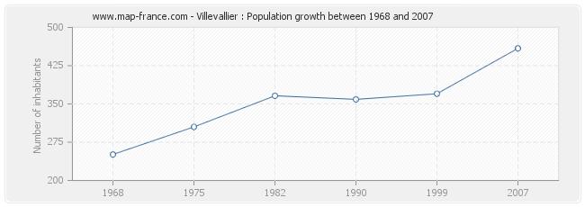 Population Villevallier