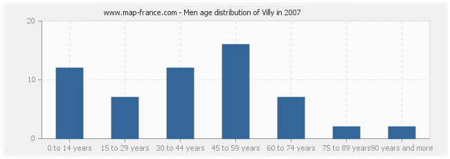 Men age distribution of Villy in 2007