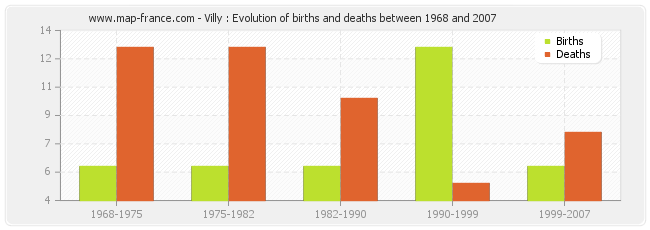 Villy : Evolution of births and deaths between 1968 and 2007