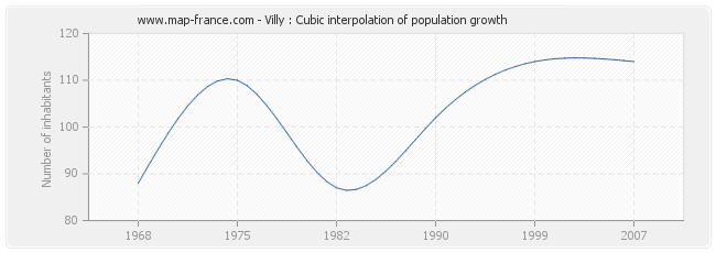 Villy : Cubic interpolation of population growth