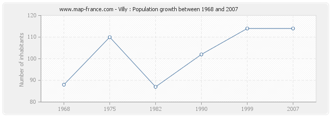 Population Villy