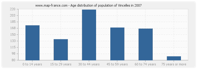 Age distribution of population of Vincelles in 2007
