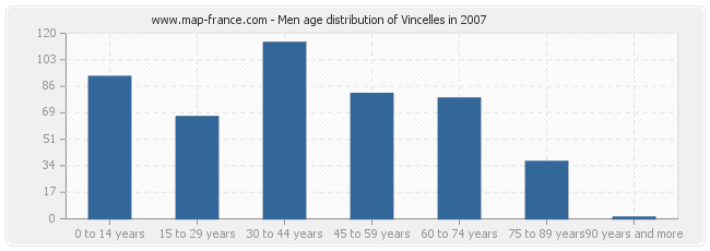 Men age distribution of Vincelles in 2007