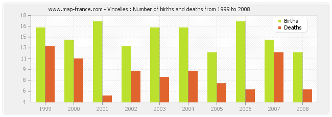 Vincelles : Number of births and deaths from 1999 to 2008