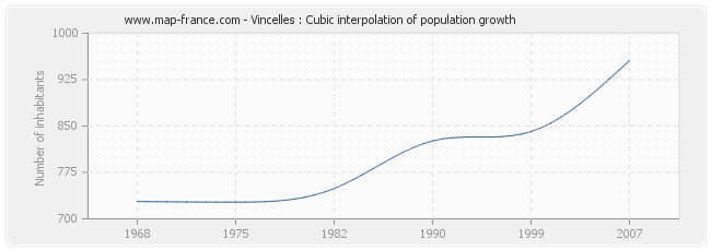 Vincelles : Cubic interpolation of population growth