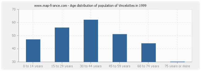 Age distribution of population of Vincelottes in 1999